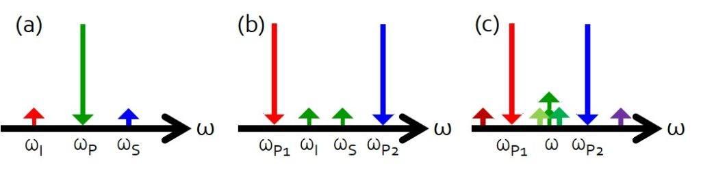 Schéma de mélange spontané à 4 ondes
