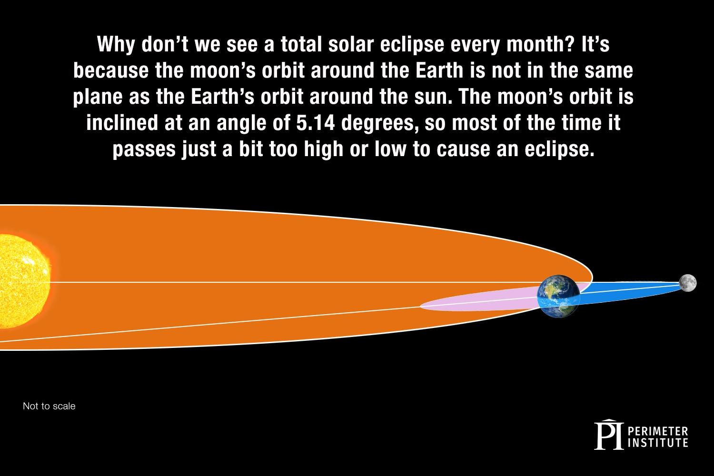 Orbits of eclipses