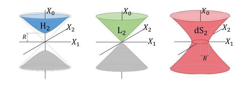 Géométries candidates pour MERA