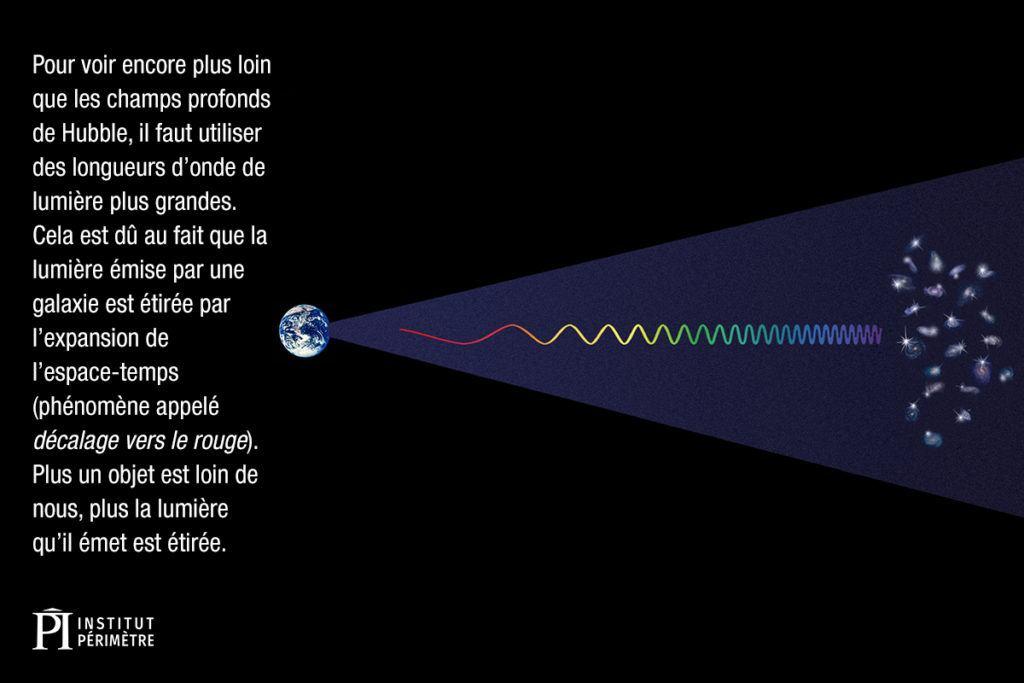 Terre avec une légère vague arc-en-ciel entre la planète et les galaxies