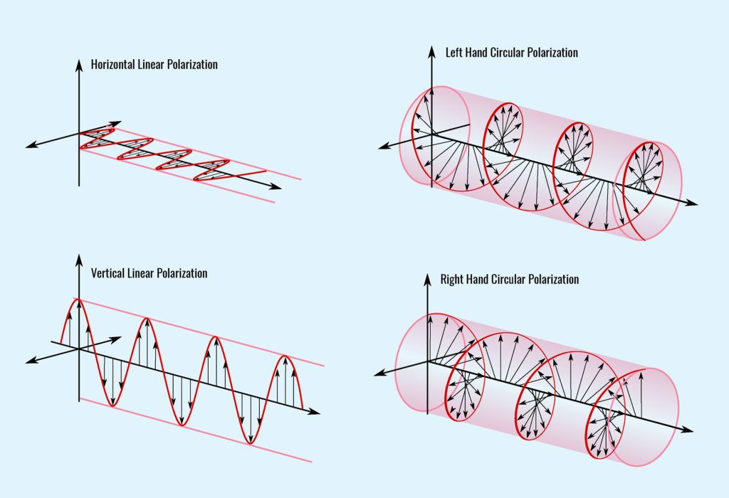 linear and circular polarization
