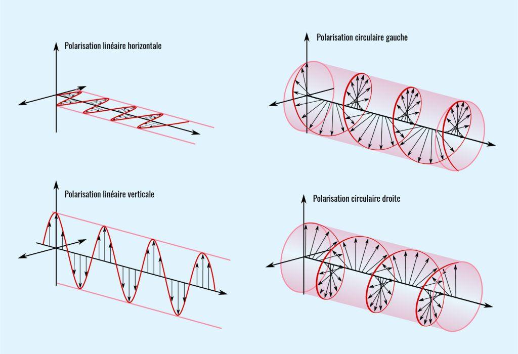Polarisations linéaires et circulaires