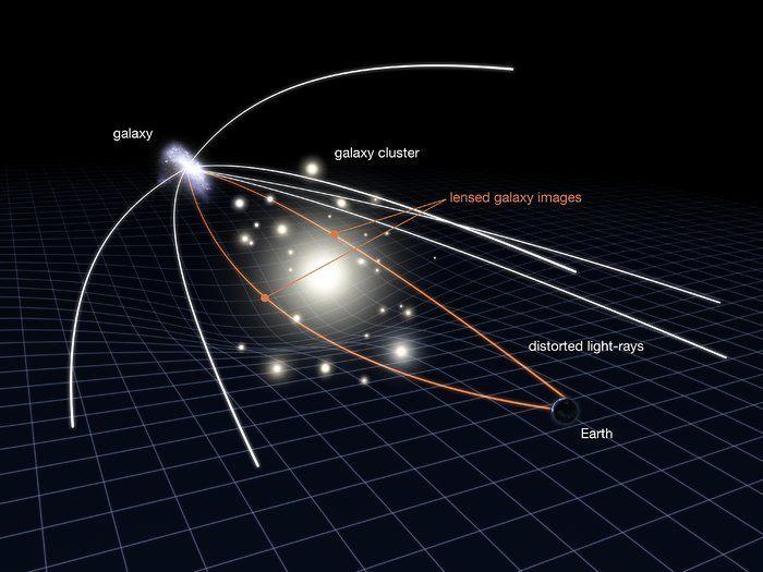 Illustration of gravitational lensing