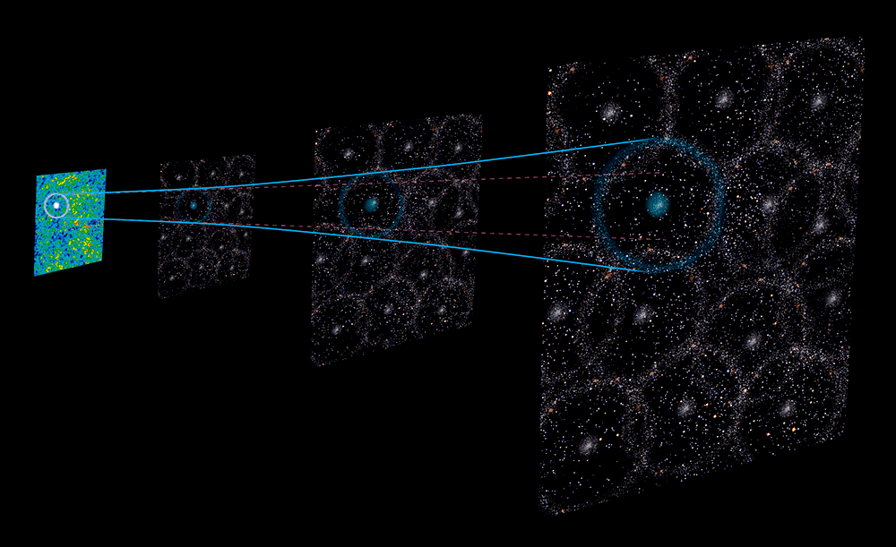Artist's illustration of the baryon acoustic oscillation